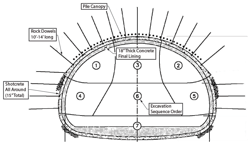Figure 2-13: Typical Tunnel Section with Rock Dowels