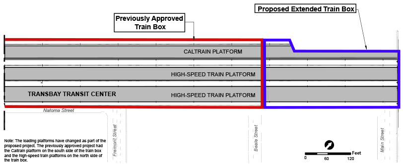 Figure 2-8: Previously Approved and Proposed Train Box